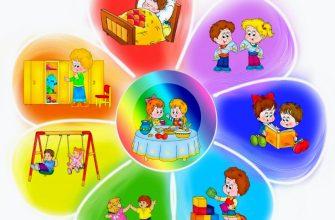 Режим дня в дошкольном образовательном учреждении
